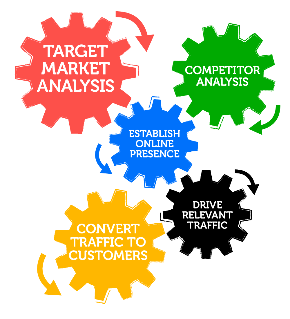 Search engone marketing strategic optimization process Ad Retargeting